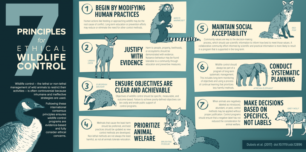 Principles of Ethical Wildlife Control
